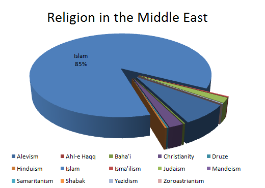 Who Is Right Muslims Jews Christians Connect The Cultures - Religion chart 2016